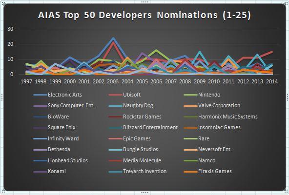 graph-aias-top25-devs