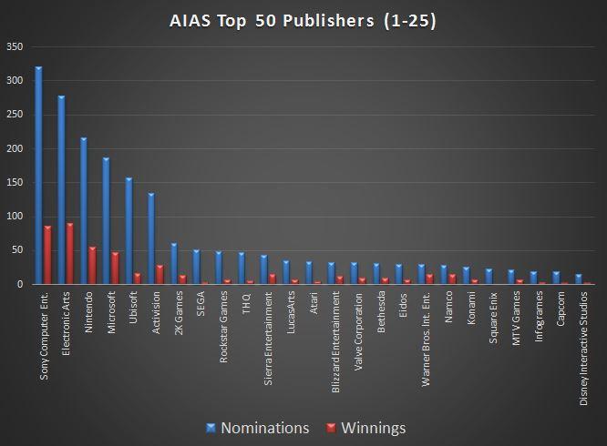 graph-aias-top25pubs-cumul
