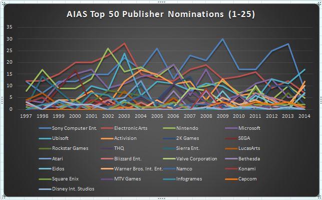 graph-aias-top25pubs