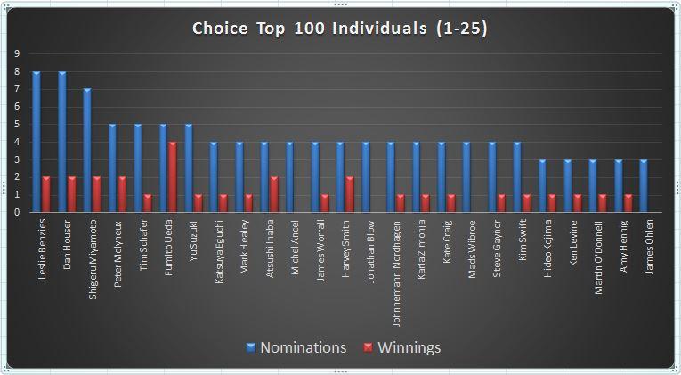 graph-choice-cumul