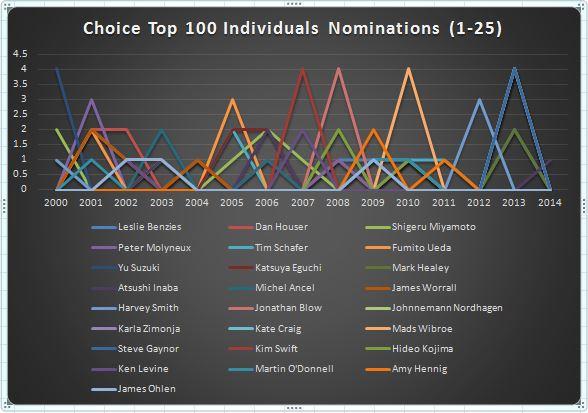 graph-choice-top25i