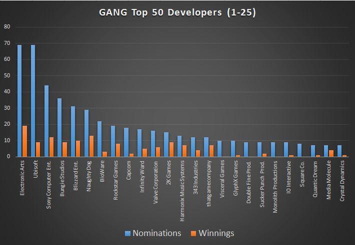 graph-gang-top25devs