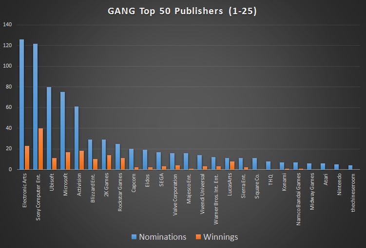 graph-gang-top25pubs