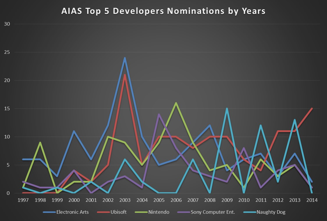 AIAS Top 5 Dev Nominations