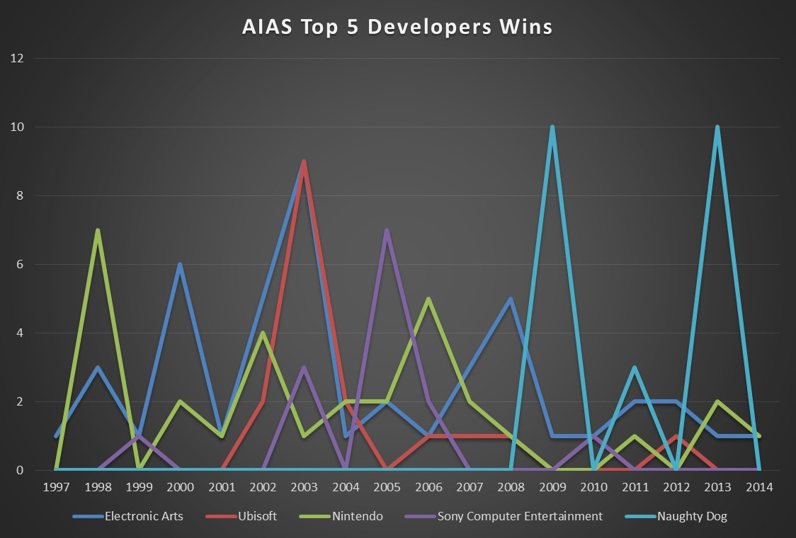 AIAS Top 5 Dev Wins