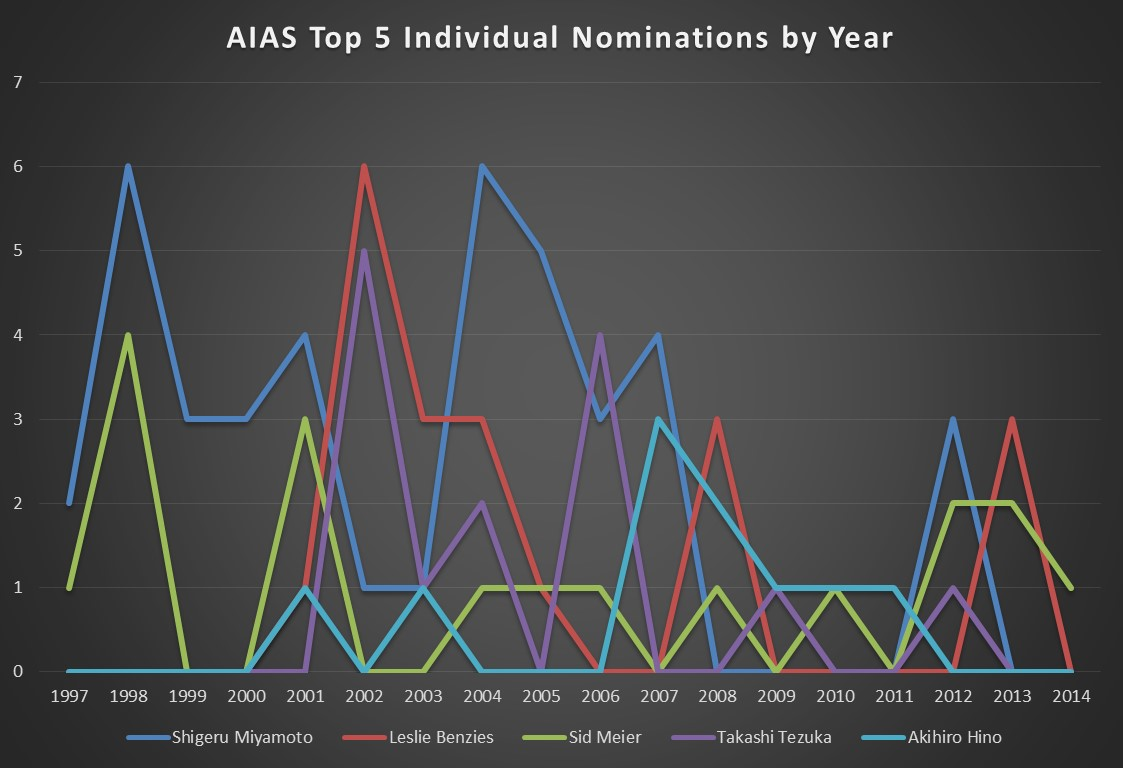 AIAS Top 5 Individual Nominations