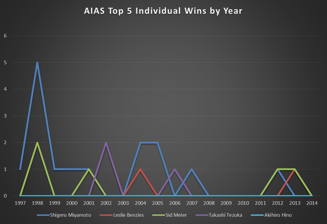 AIAS Top 5 Individual Wins