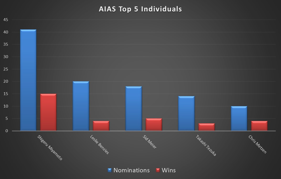 AIAS Top 5 Individuals