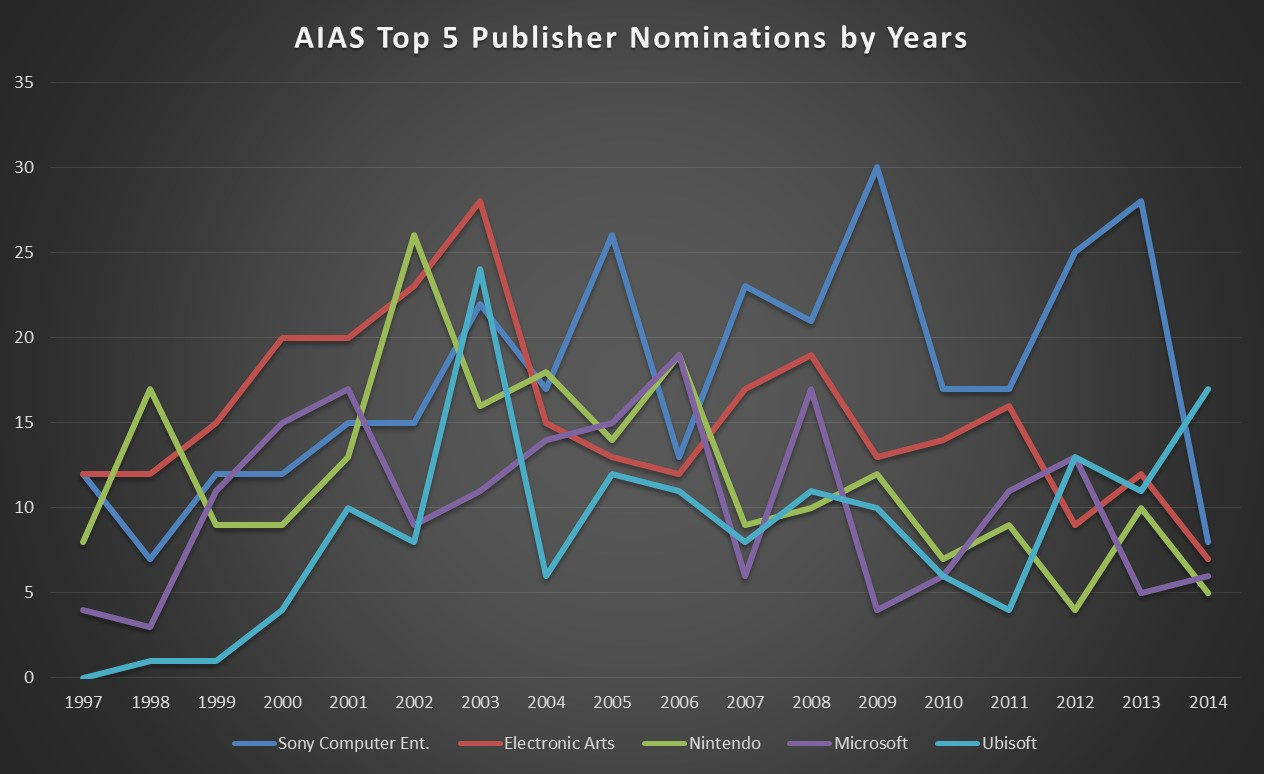 AIAS Top 5 Pub Nominations