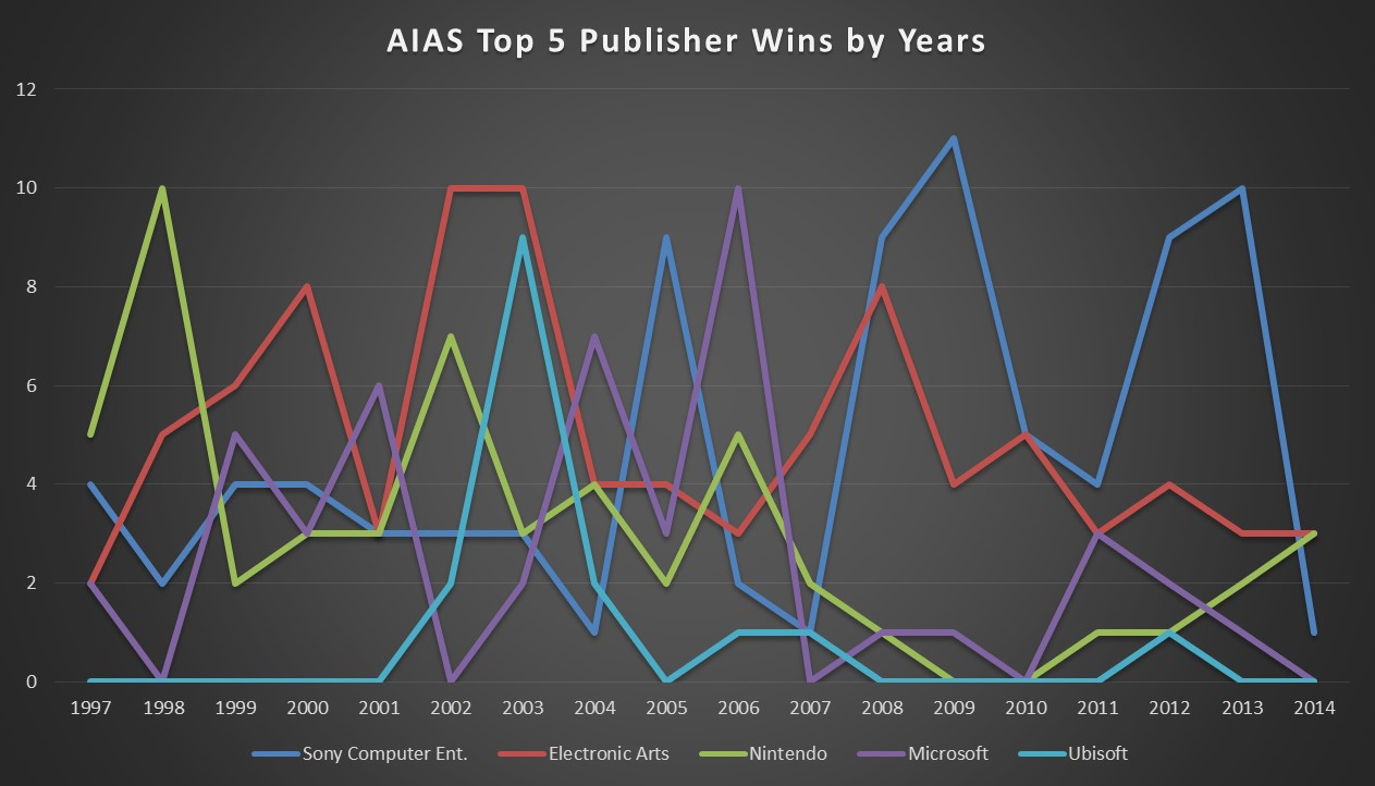 AIAS Top 5 Pub Wins