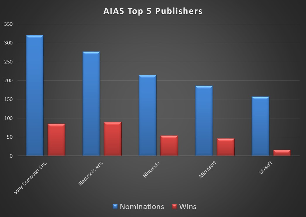 AIAS Top 5 Publishers