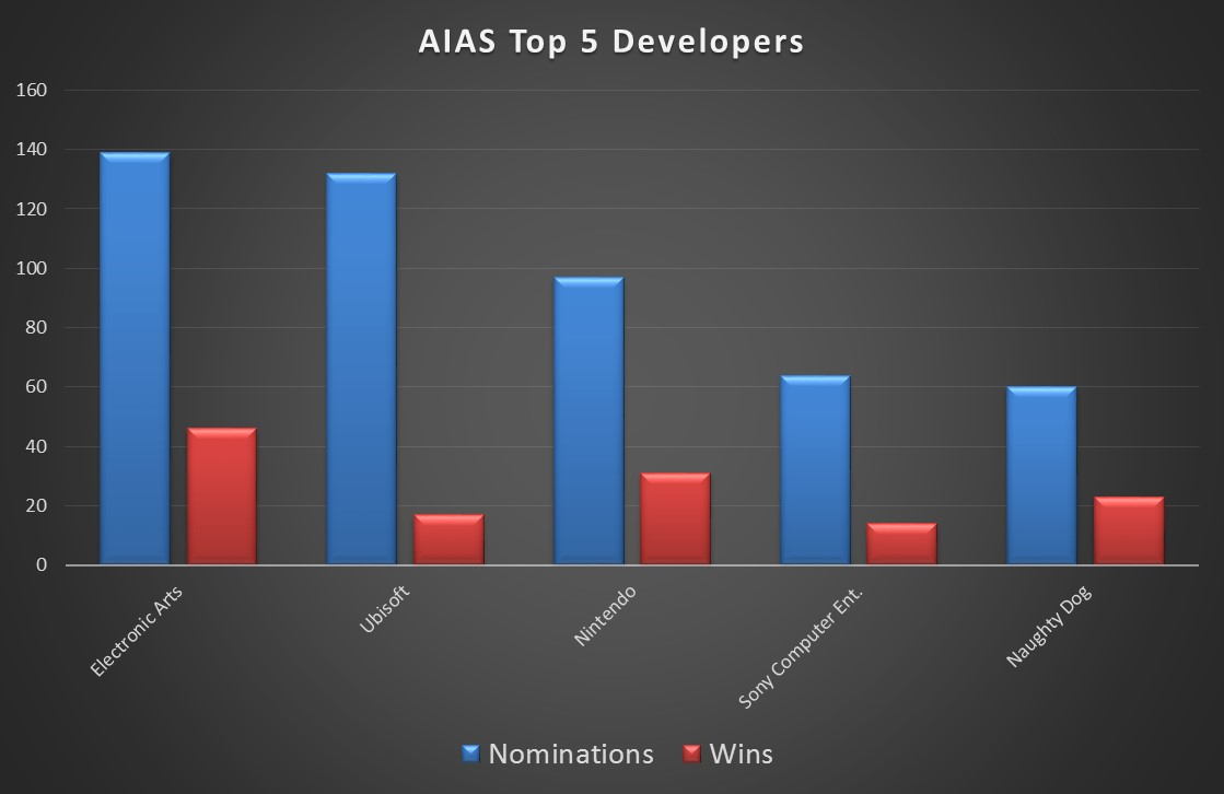 AIAS Top 5 Total