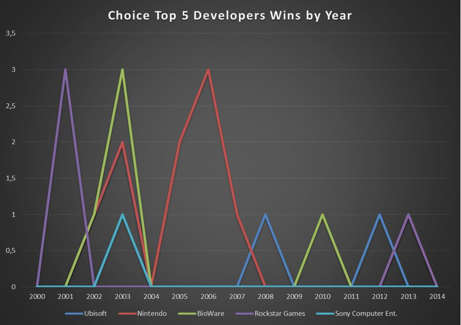 CHOICE Top 5 Developer Wins