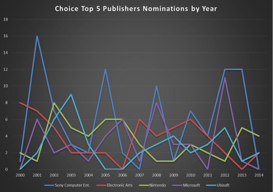 CHOICE Top 5 Publisher Nominations