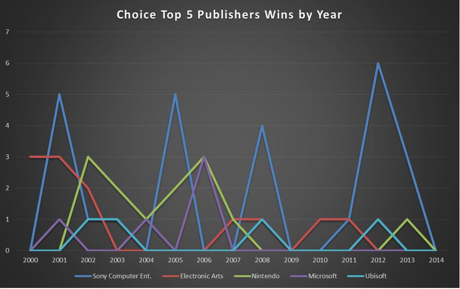 CHOICE Top 5 Publisher Wins