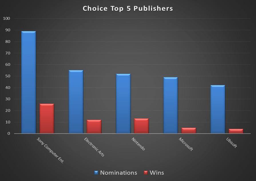CHOICE Top 5 Publishers