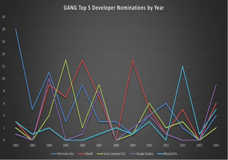 GANG Top 5 Dev Nominations