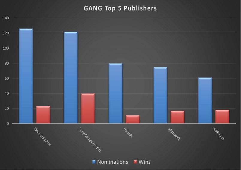GANG Top 5 Publishers