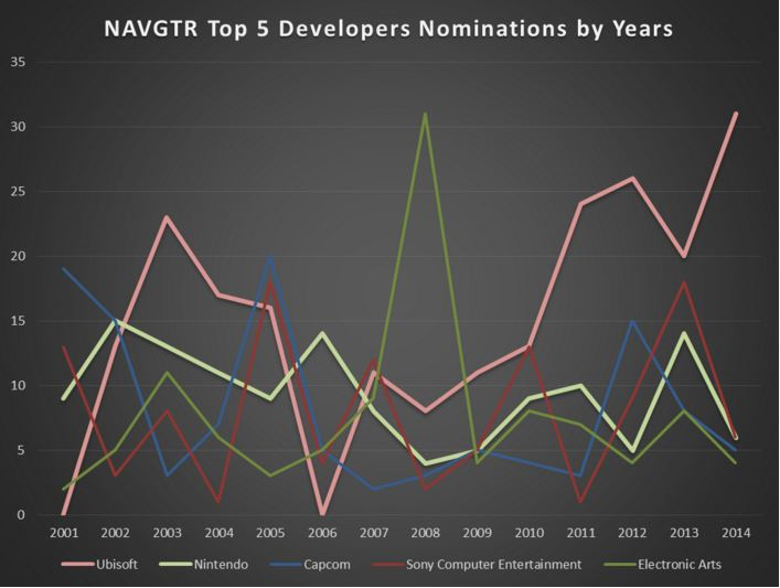 NAVGTR Top 5 Dev Nominations