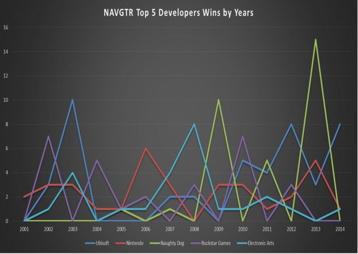 NAVGTR Top 5 Developer Wins