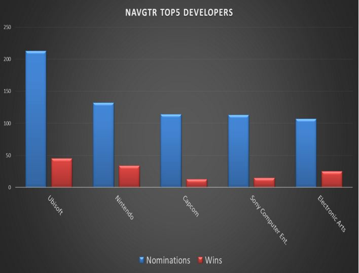 NAVGTR Top 5 Developers