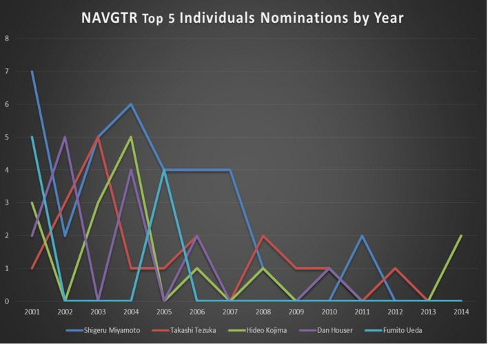 NAVGTR Top 5 Individuals Nominations
