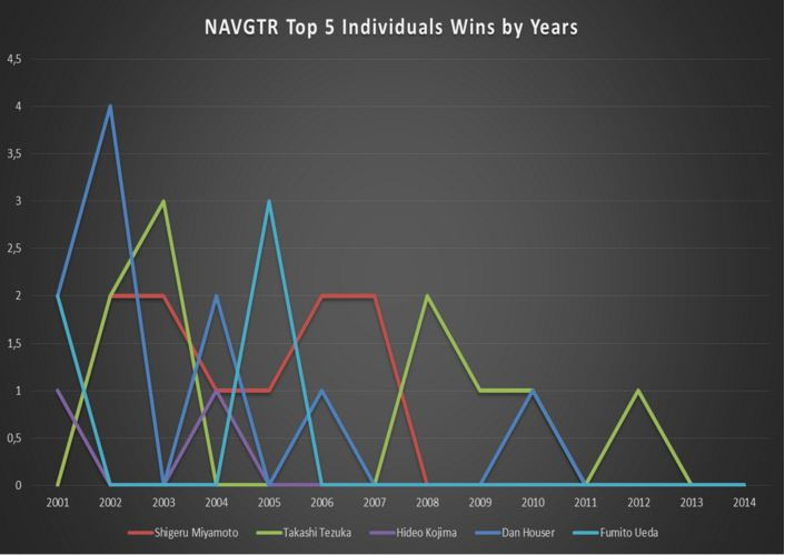 NAVGTR Top 5 Individuals Wins