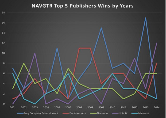 NAVGTR Top 5 Publisher Wins