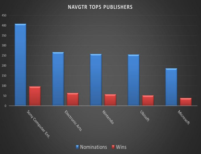 NAVGTR Top 5 Publishers